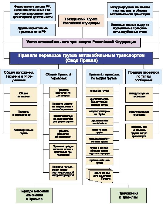 Структура Правил перевозок